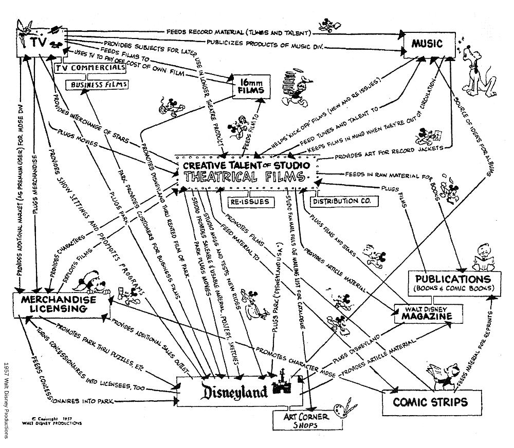 Walt, Iger Follows You - The Walt Disney Company (NYSE:DIS ...