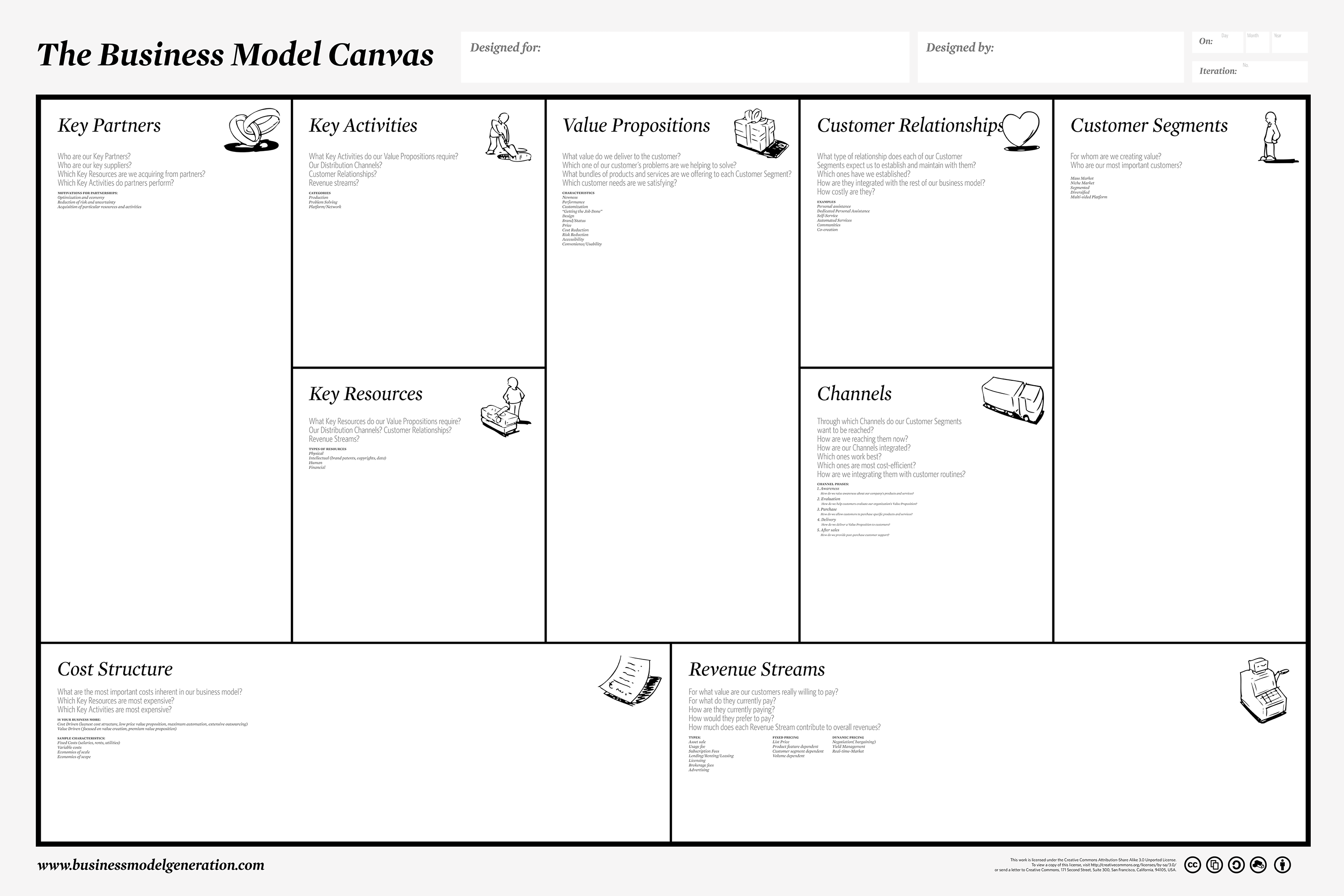 Business model canvas a type of alignment diagram experiencing when presenting wajeb Gallery