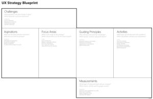UX strategy blueprint