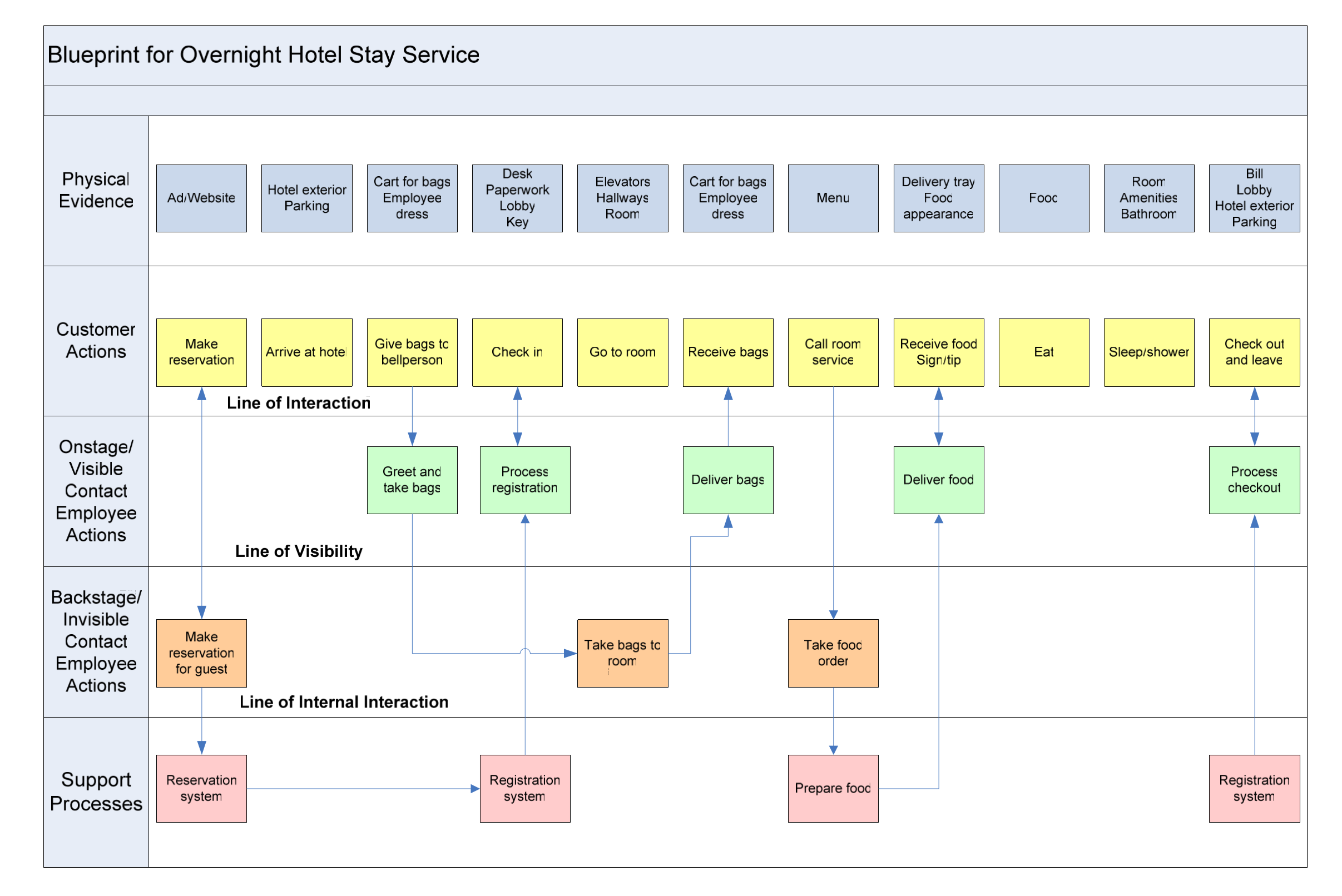 Httpsexperiencinginformationabout https 4 10 service blueprintg malvernweather Choice Image
