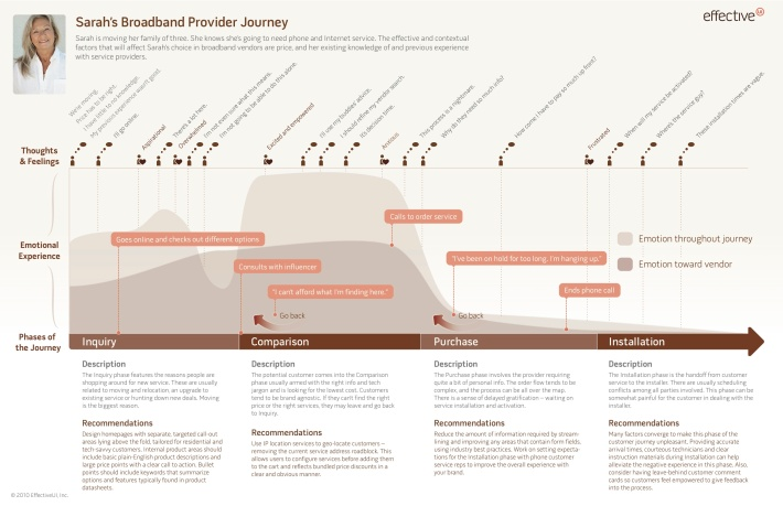 10-4 EffectiveUIJourneyMapExample.jpg