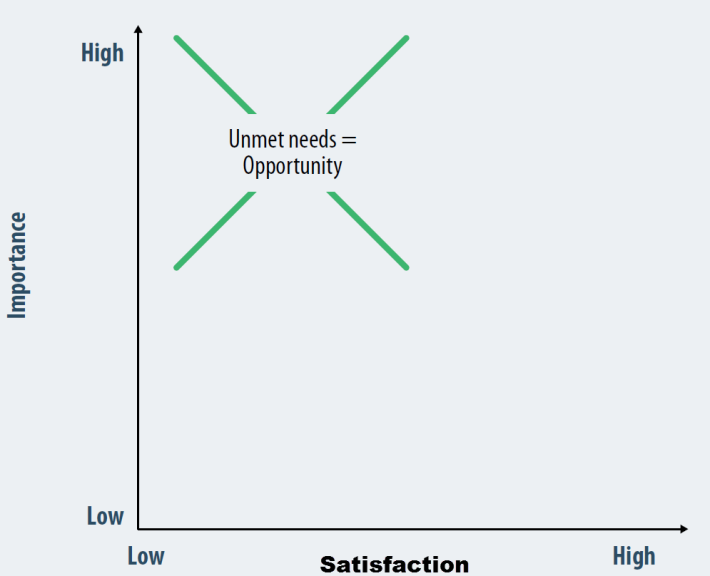 importance satisfaction.png