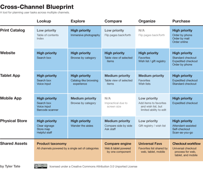1-8 cross-channel-blueprint