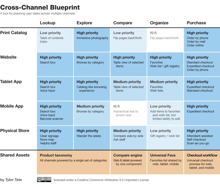 1-8 cross-channel-blueprint